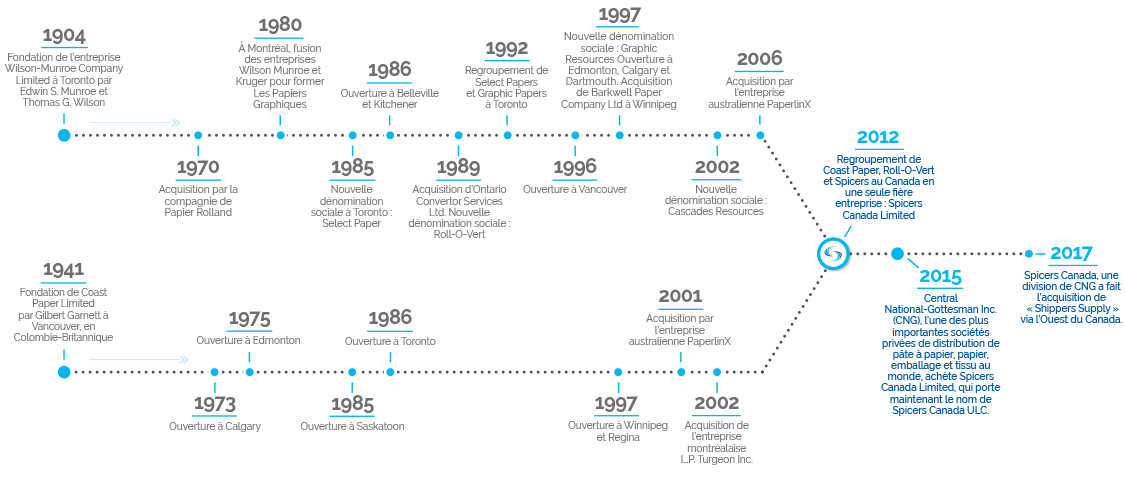 spicers_history_timeline_french