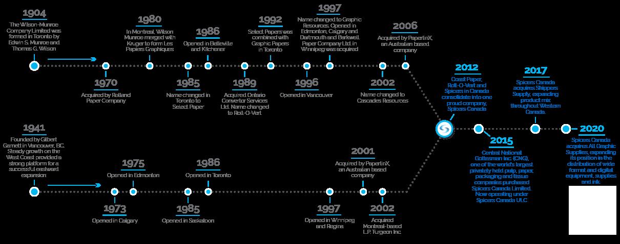 spicers_history_timeline